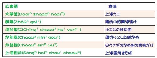 広東語とその意味