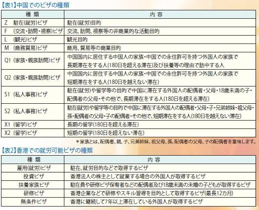 中国のビザの種類