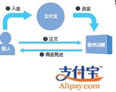 オンライン決済システム、支付宝(alipay)