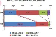 日本と中国の美意識調査 GMOリサーチの調べ