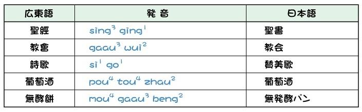 広東語講座 広東語・日本語