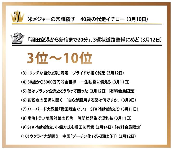 日本経済新聞 人気記事「米メジャーの常識覆す 40歳の代走イチロー」3月10日