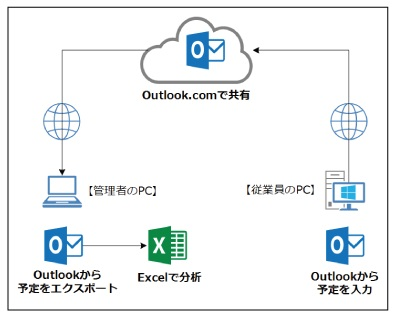 Outlook.COMで共有