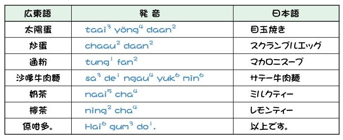 広東語と日本語