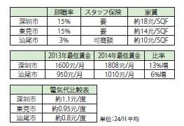 辞職率、スタッフ保険、家賃、電気代、賃金推移