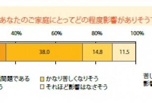 消費税アップでの生活への影響 インターワイヤード株式会社