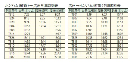 列車時刻表