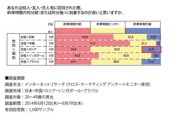 株式会社クロス・マーケティングの調査