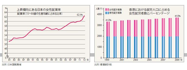 上昇傾向にある日本の女性就業率、香港における就労人口に占める女性就労者数とパーセンテージ