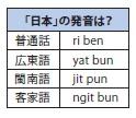 様々な中国語