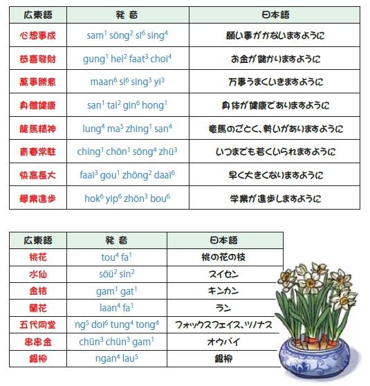 縁起のよい四字熟語と花