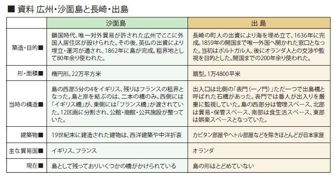広州沙面島と長崎出島