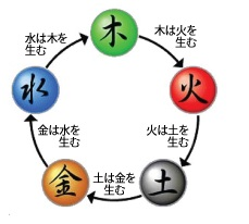 木・火・土・金・水の五行