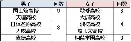 (東建柔道プロジェクト調べ)
