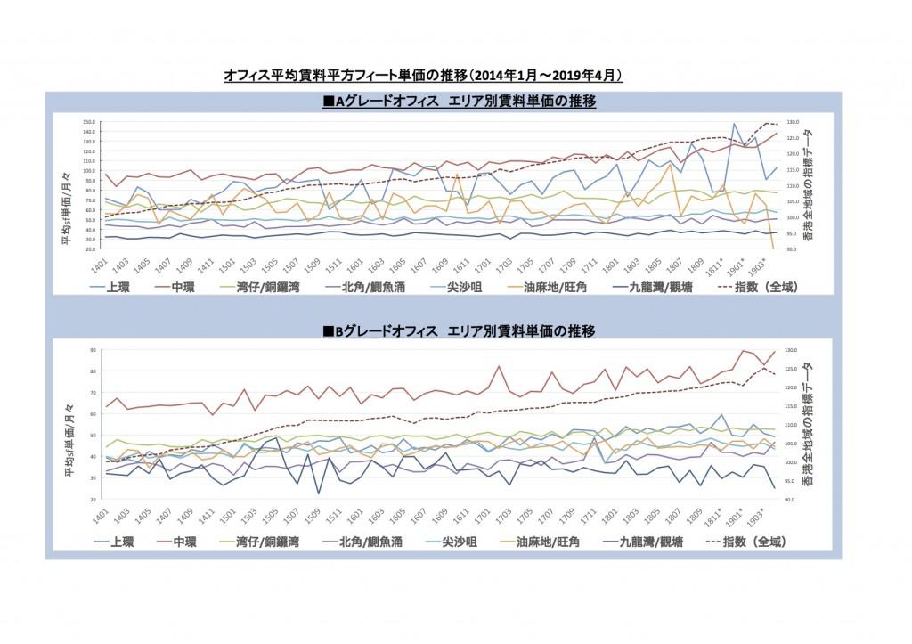 "Preview of ""★オフィス平均賃料の推移 19.xlsx"""