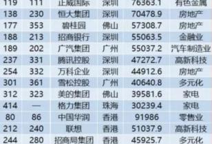 深圳経済情報「深セン企業も全体的にランクアップ」