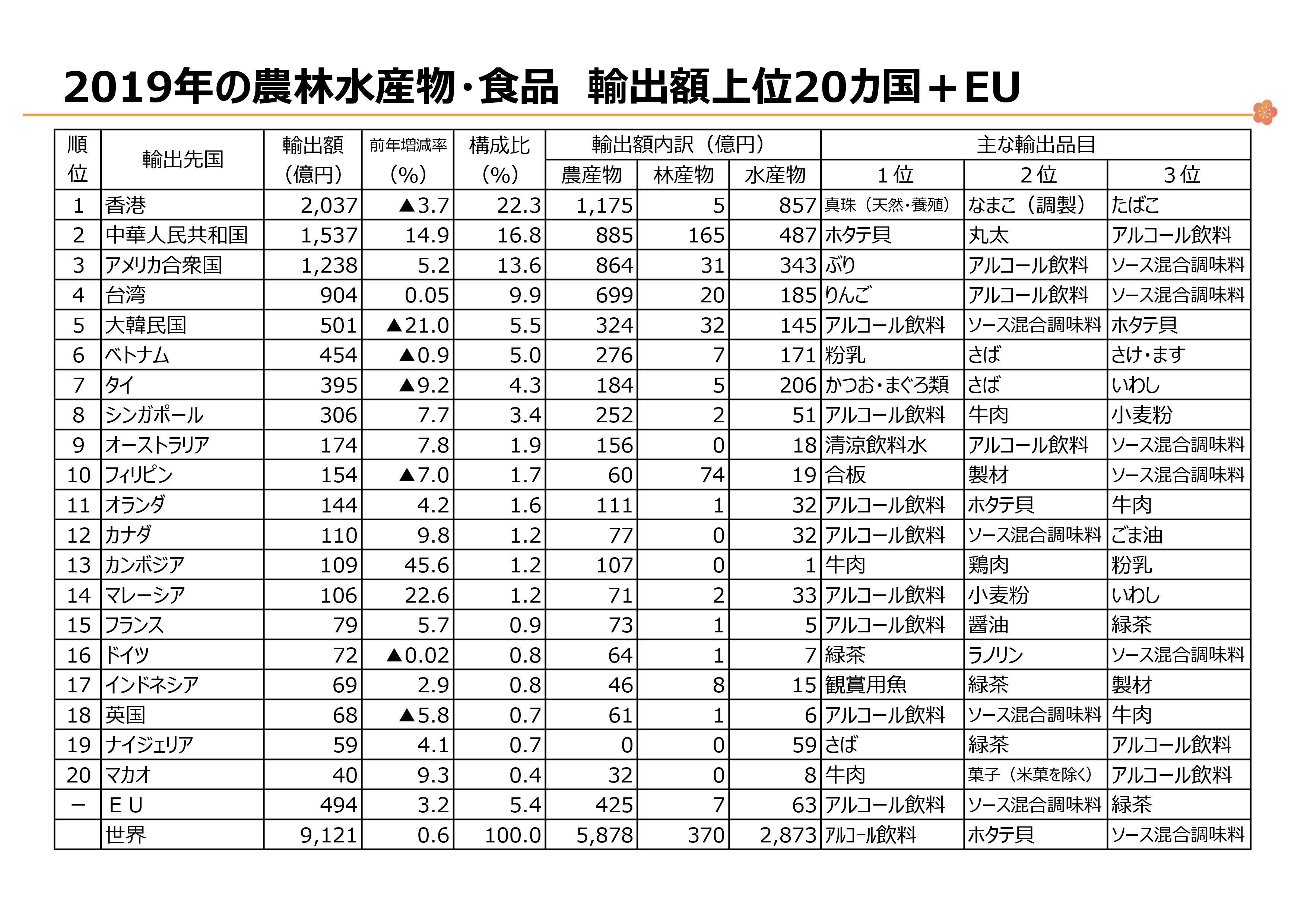 出展:農林水産省 www.maff.go.jp/j/shokusan/export/e_info/attach/pdf/zisseki-225.pdf
